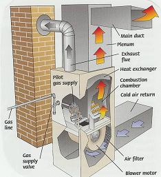 Heating    and    Furnace    Systems  Services by Contractors Solutions Inc  Information and Price List